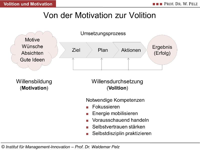 Volition Und Motivation Definition Test Und Tipps Zum Training